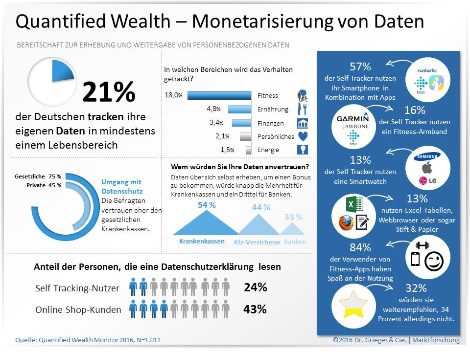 Infografik Quantified Wealth Monitor 2016