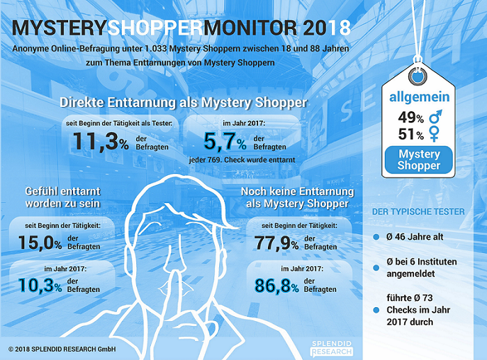 Mystery Shopper Monitor 2018
