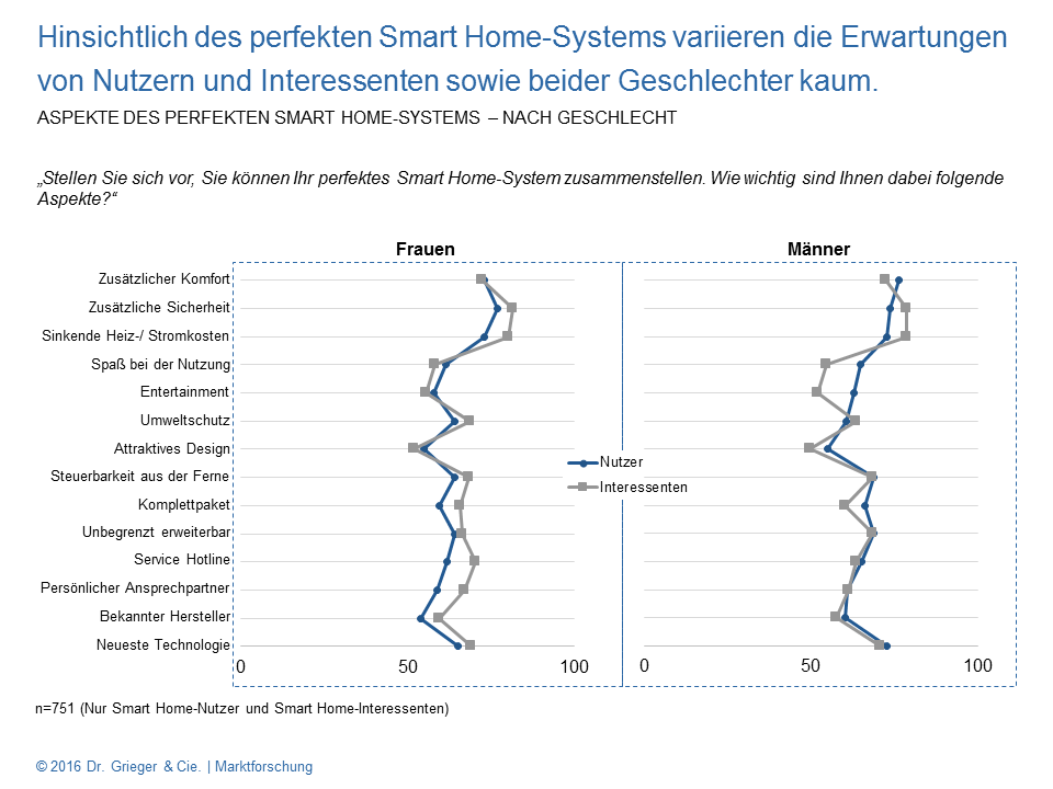 Smart Home-Monitor - perfektes Smart Home-System