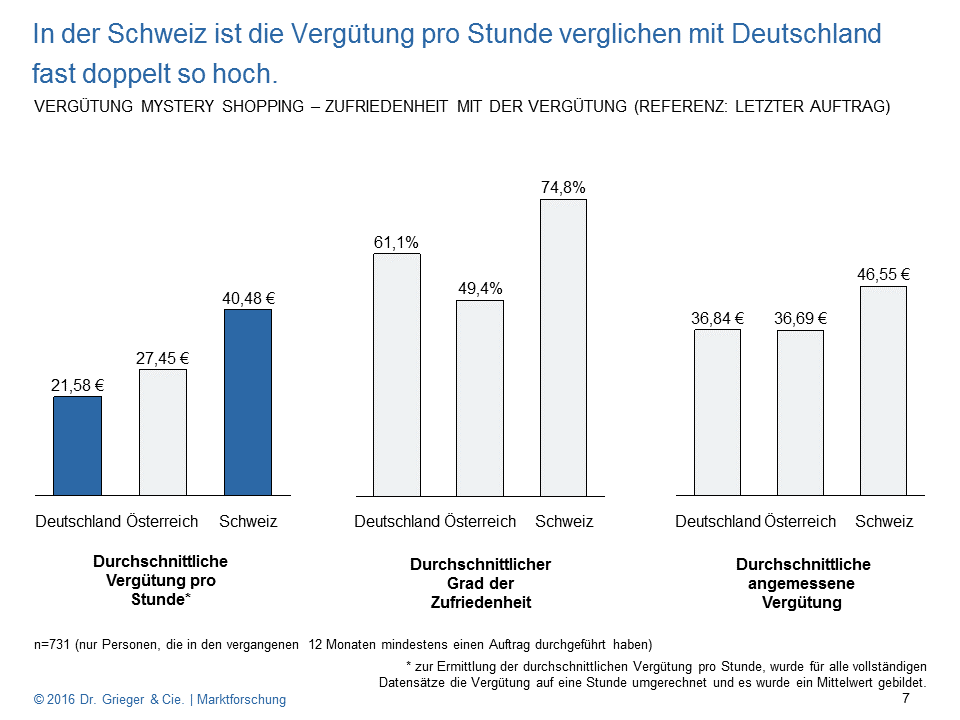 Mystery Shopper Monitor 2016 - Vergütung