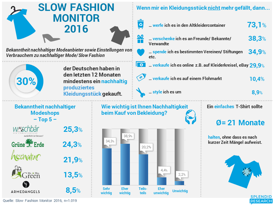 Slow Fashion Monitor 2016