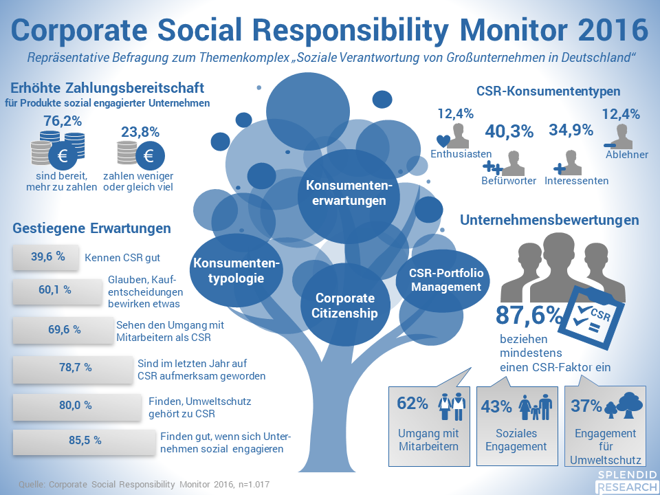 Corporate Social Responsibility Monitor 2016