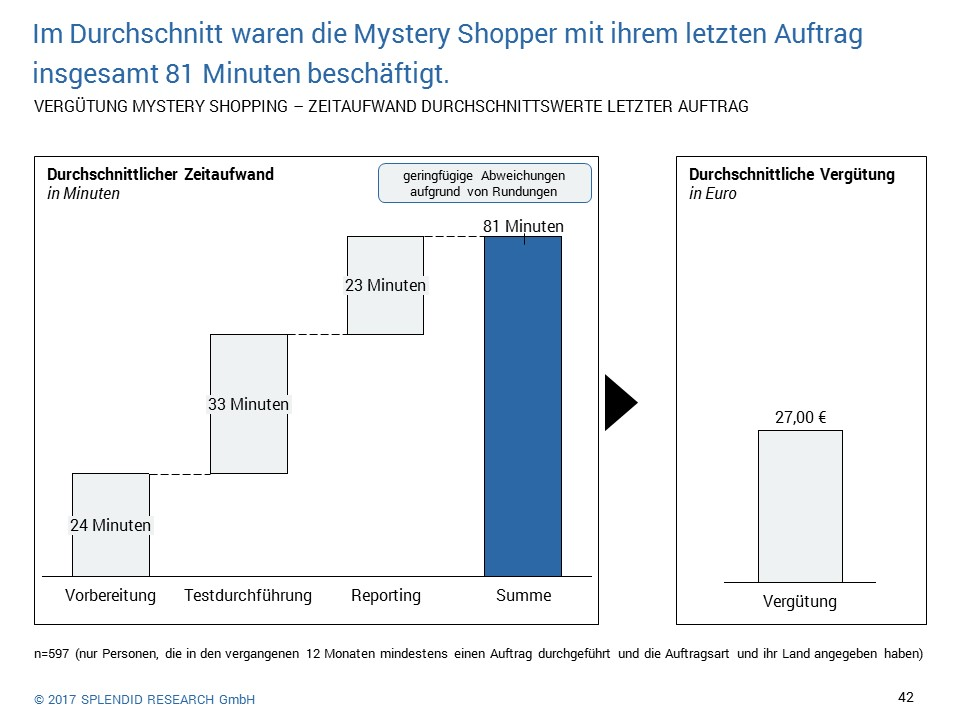 Mystery Shopper Monitor 2017 - Vergütung