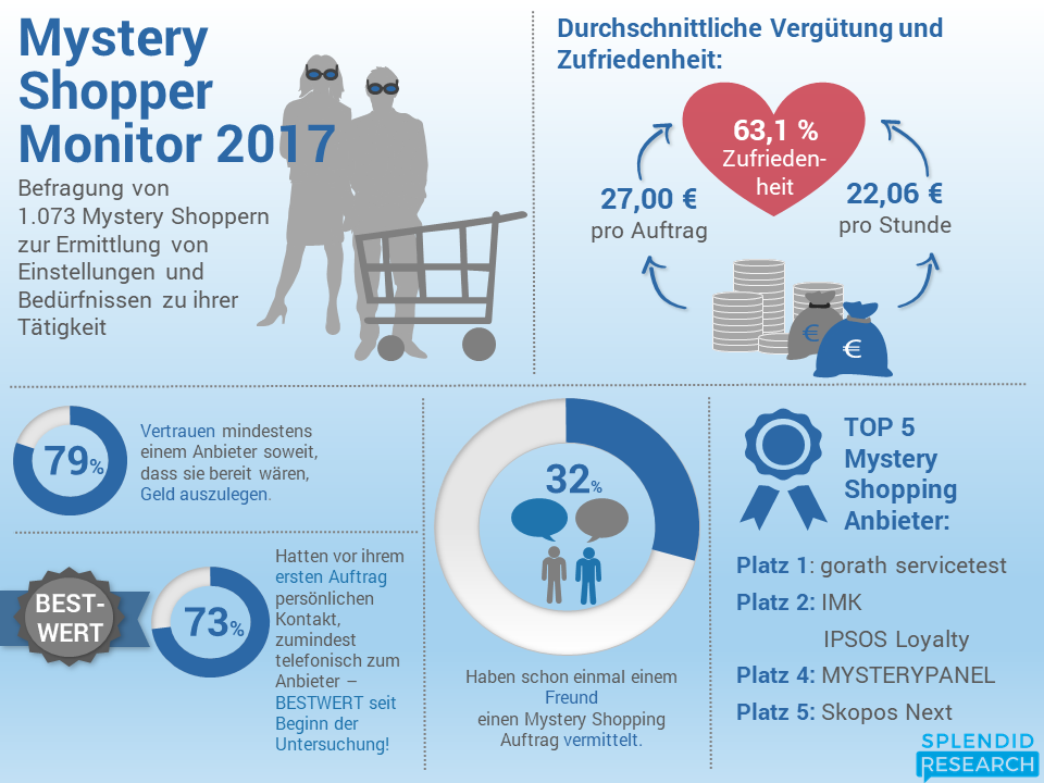 Mystery Shopper Monitor 2017