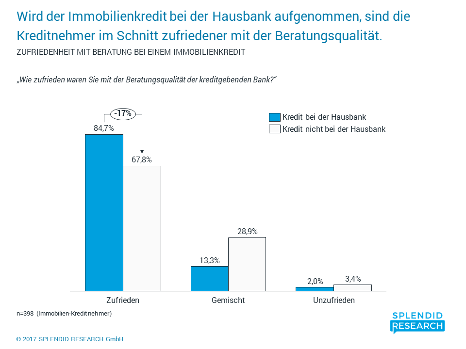 Immobilienkredit-Monitor 2017 - Studienauszug 2