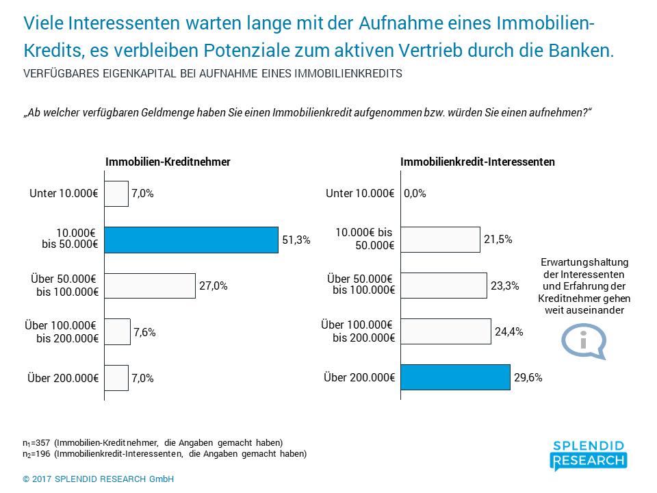 Image Result For Bank Immobilienkredit