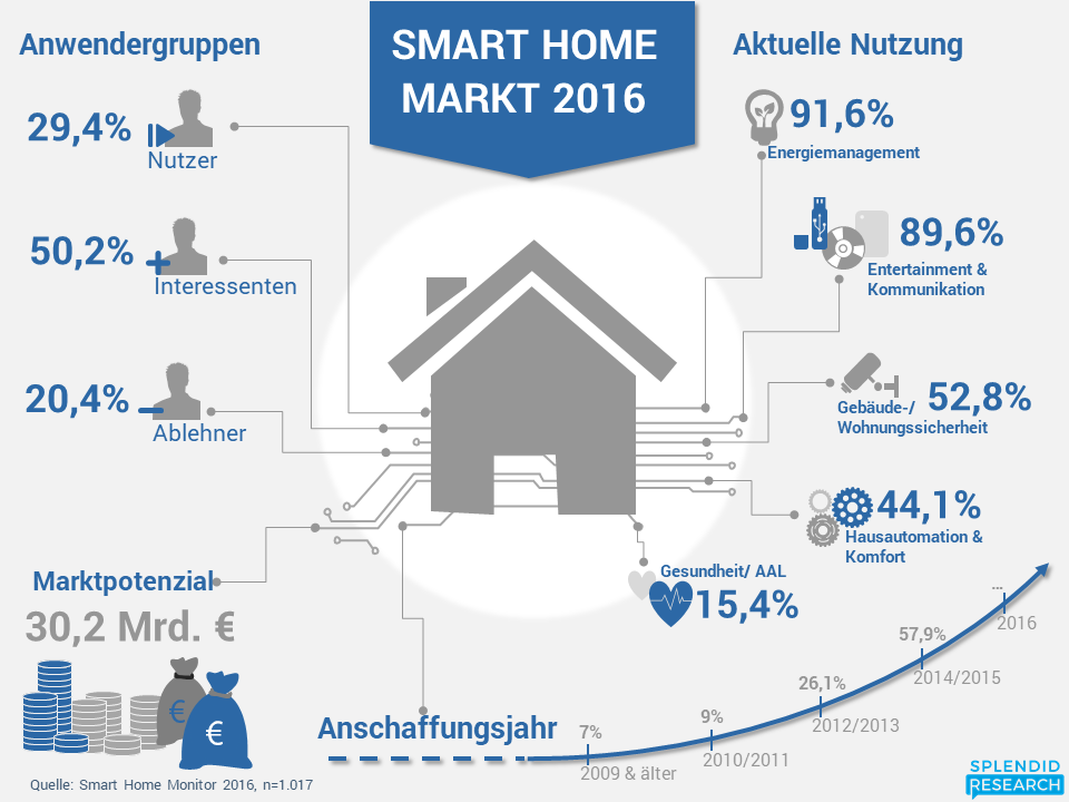 Smart Home Monitor 2016