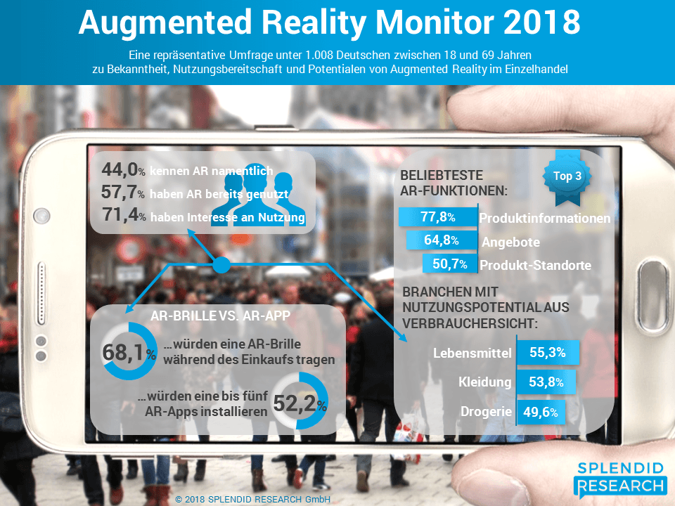 Infografik - Augmented Reality Monitor 2018