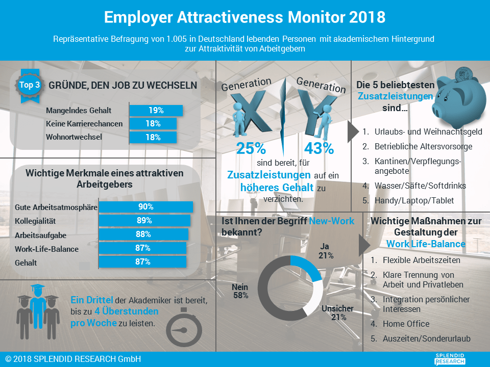 Infografik - Employer Attractiveness Monitor 2018