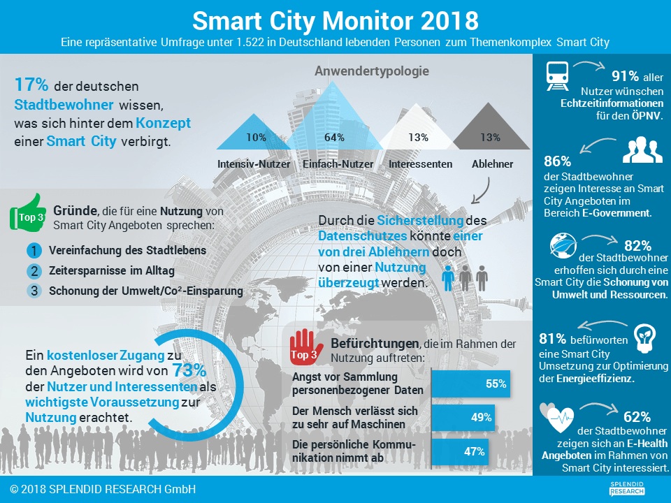 Infografik - Smart City Monitor 2018
