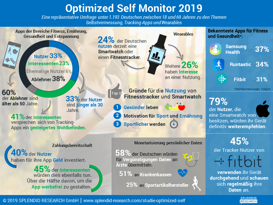 Optimized Self Monitor 2019