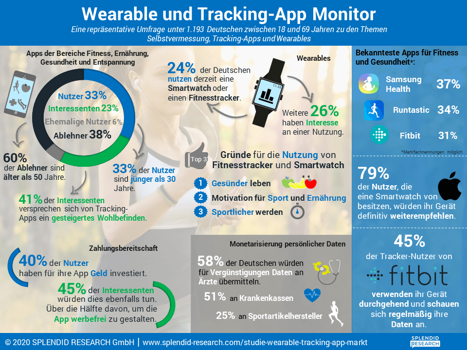 Wearable und Tracking-App Monitor
