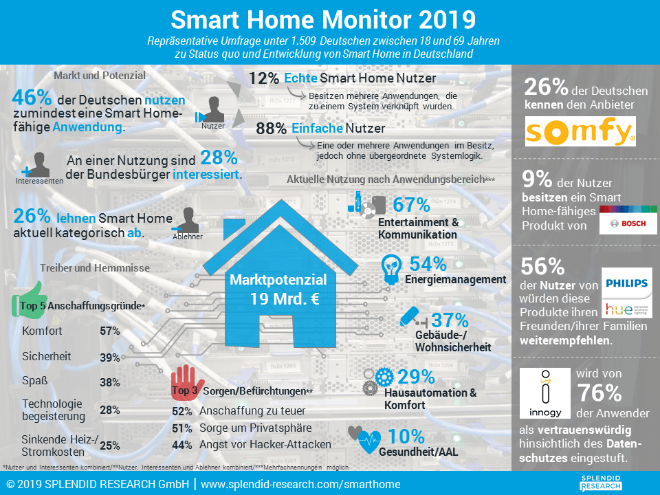 Studie: Smart Home Monitor 2019