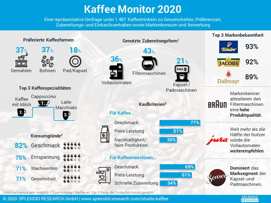 Infografik - Kaffee Monitor 2020
