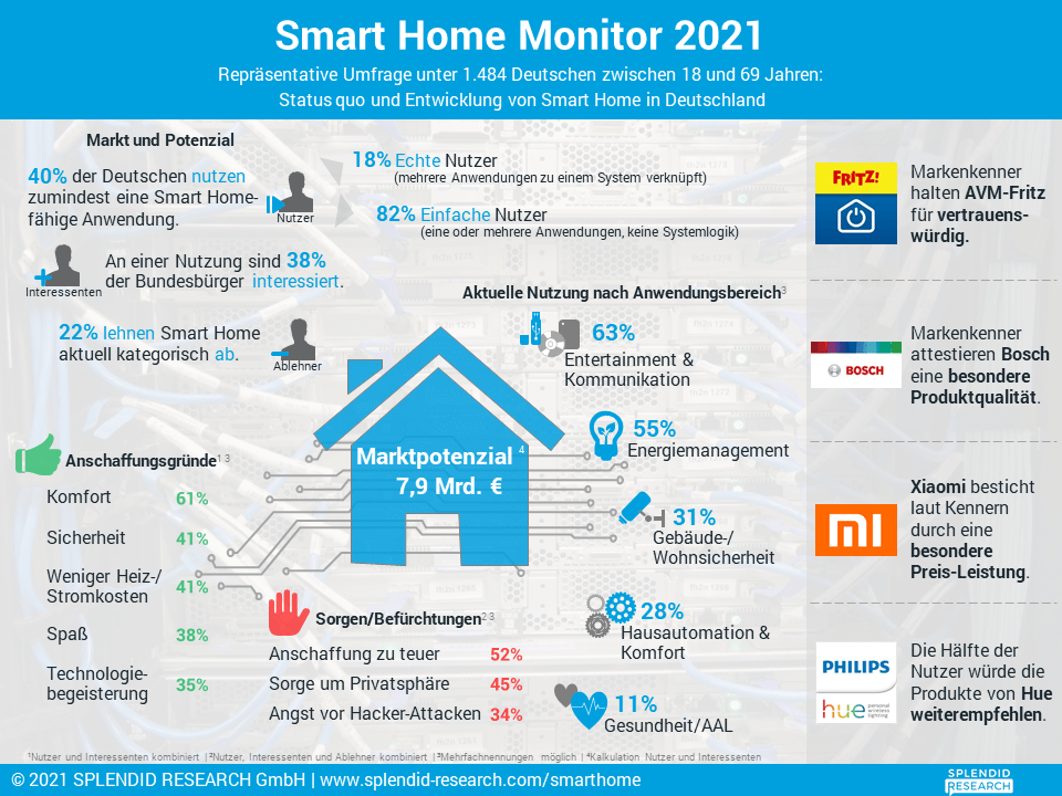 Infografik - Smart Home Monitor 2021