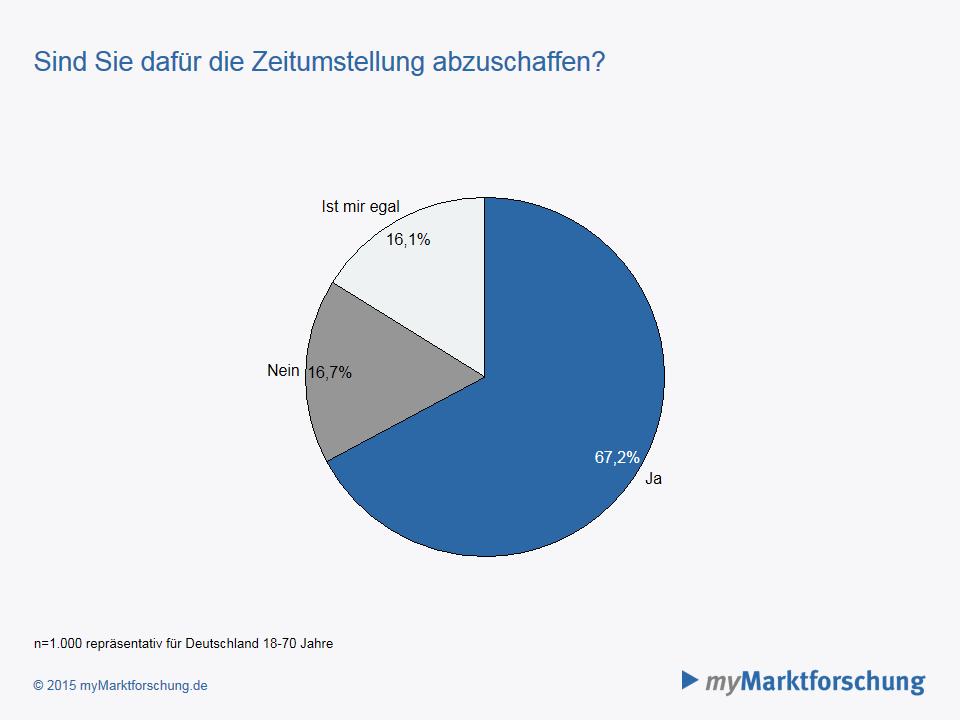 Umfrage Deutsche Sind Für Abschaffung Der Zeitumstellung