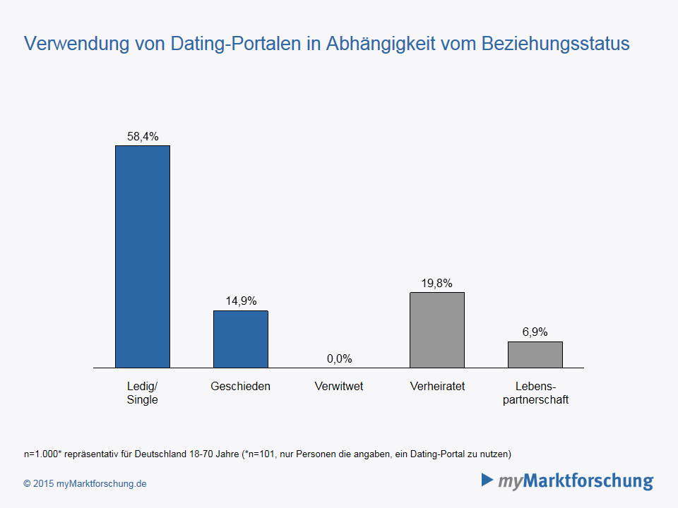 Bewertung Dating Portale