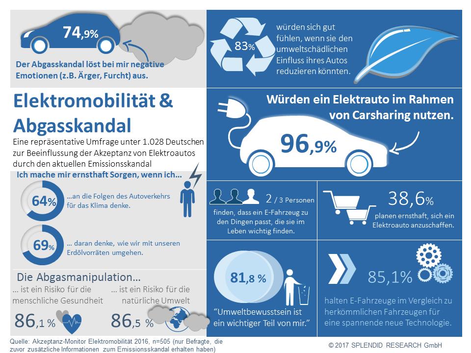 Infografik Studie Elektromobilität