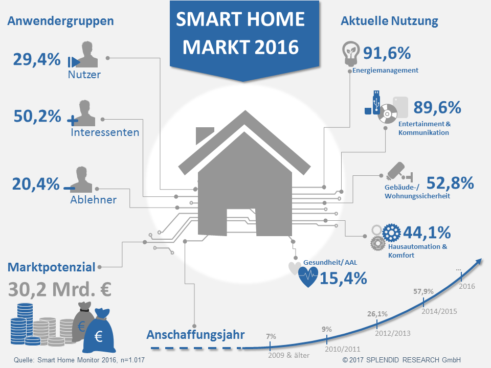 Infografik Studie Smart Home