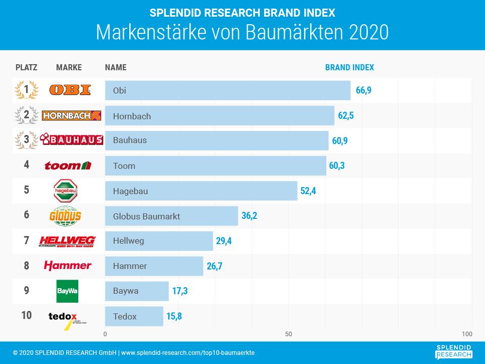 Infografik - Top 10 Markenranking Baumärkte