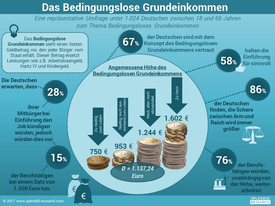 Infografik - Bedingungsloses Grundeinkommen