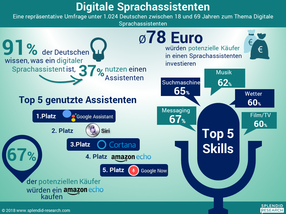 Digitale Sprachassistenten 2017
