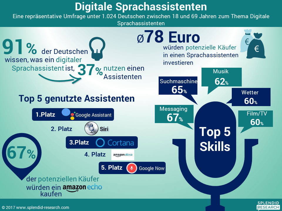 Digitale Sprachassistenten