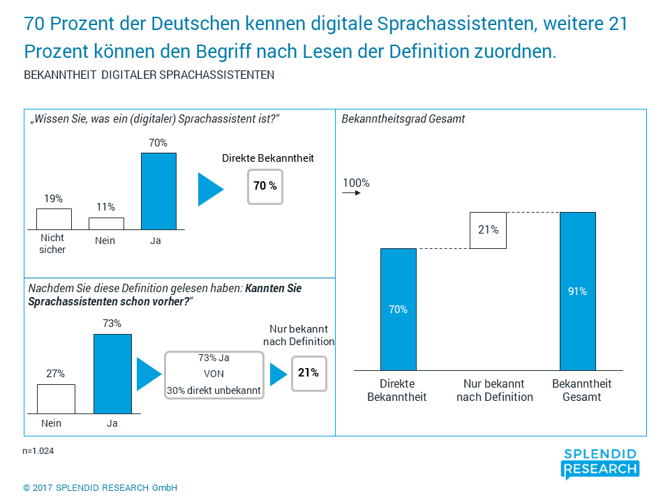 Studie Bekanntheit digitale Sprachassistenten