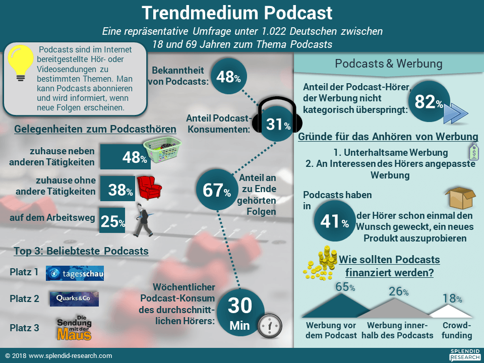 Infografik - Trendmedium Podcasts März 2018