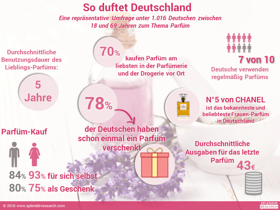 Infografik - Parfüm April 2018