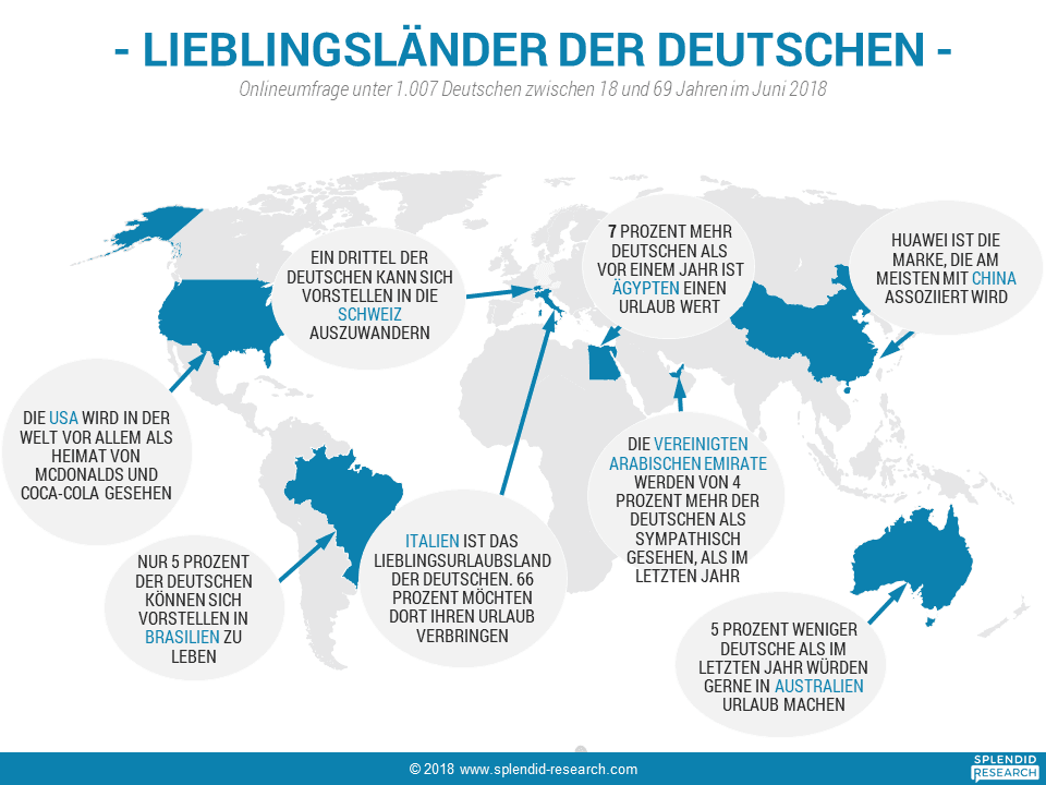 Infografik Splendid Destinations Juli 2018