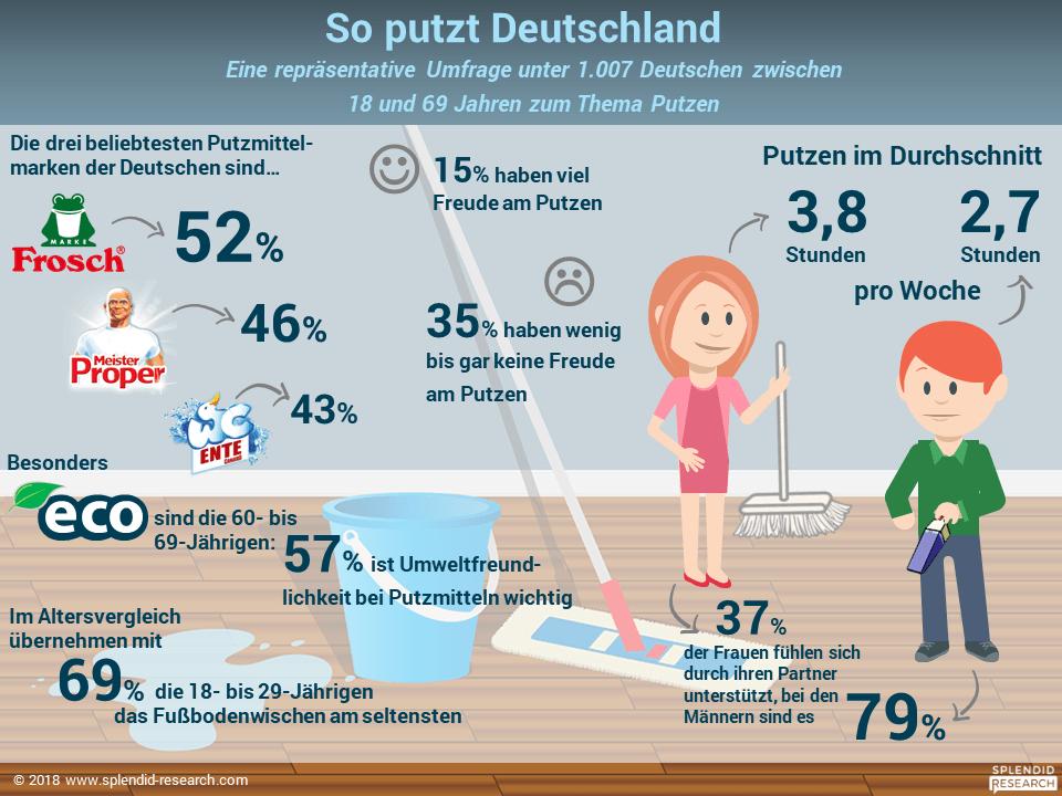 Infografik - Putzatlas August 2018