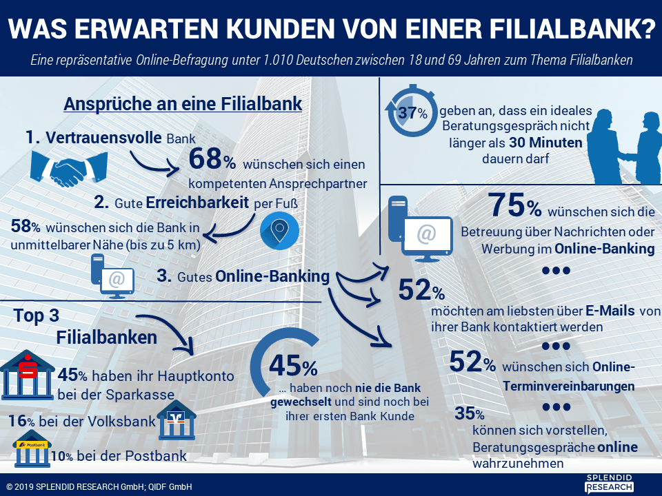 Studie Privatkunden in Filialbanken 2019