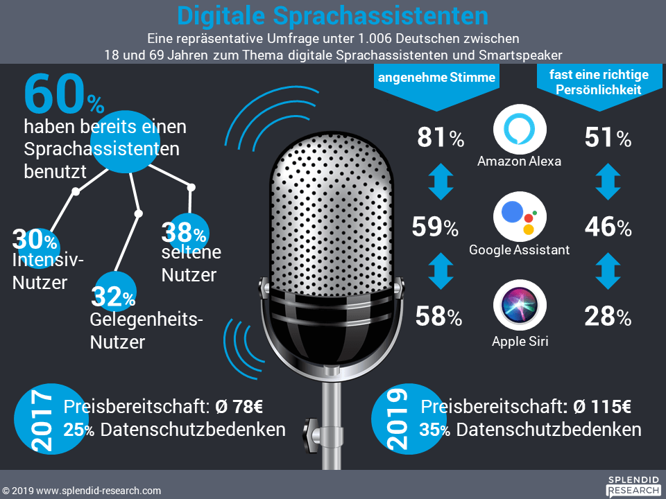 Digitale Sprachassistenten 2019