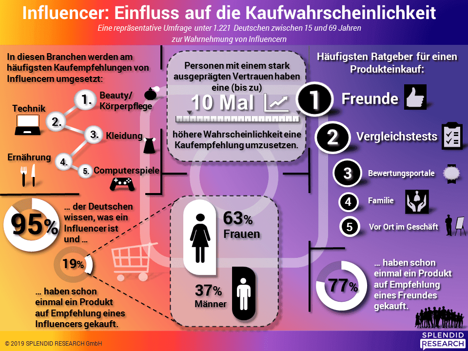 Studie Influencer 2019