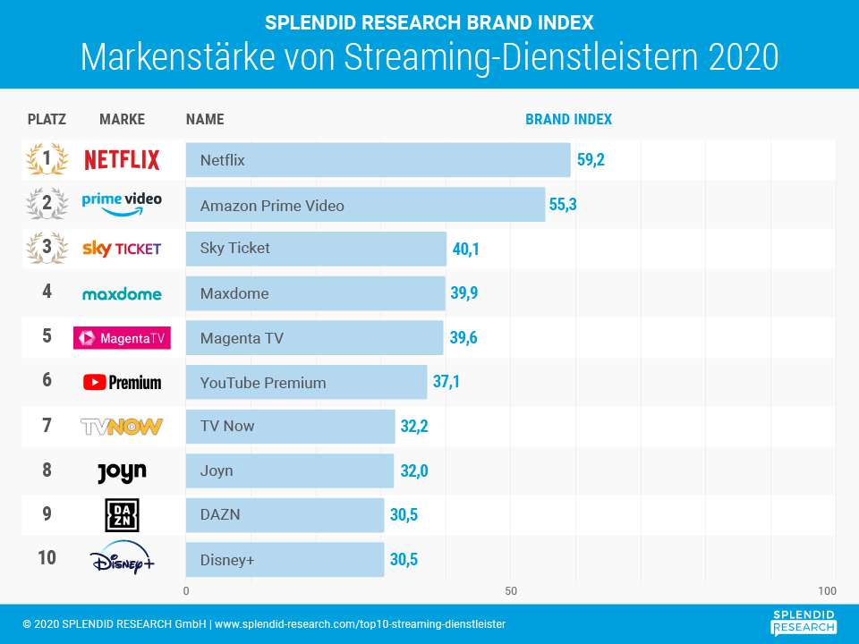 Studie Top 10 Streaming-Dienstleister