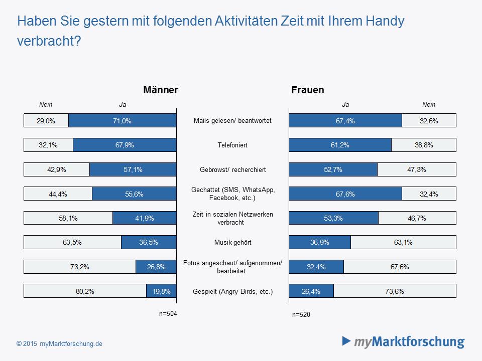 Handy sucht männer und frauen statistika [PUNIQRANDLINE-(au-dating-names.txt) 52