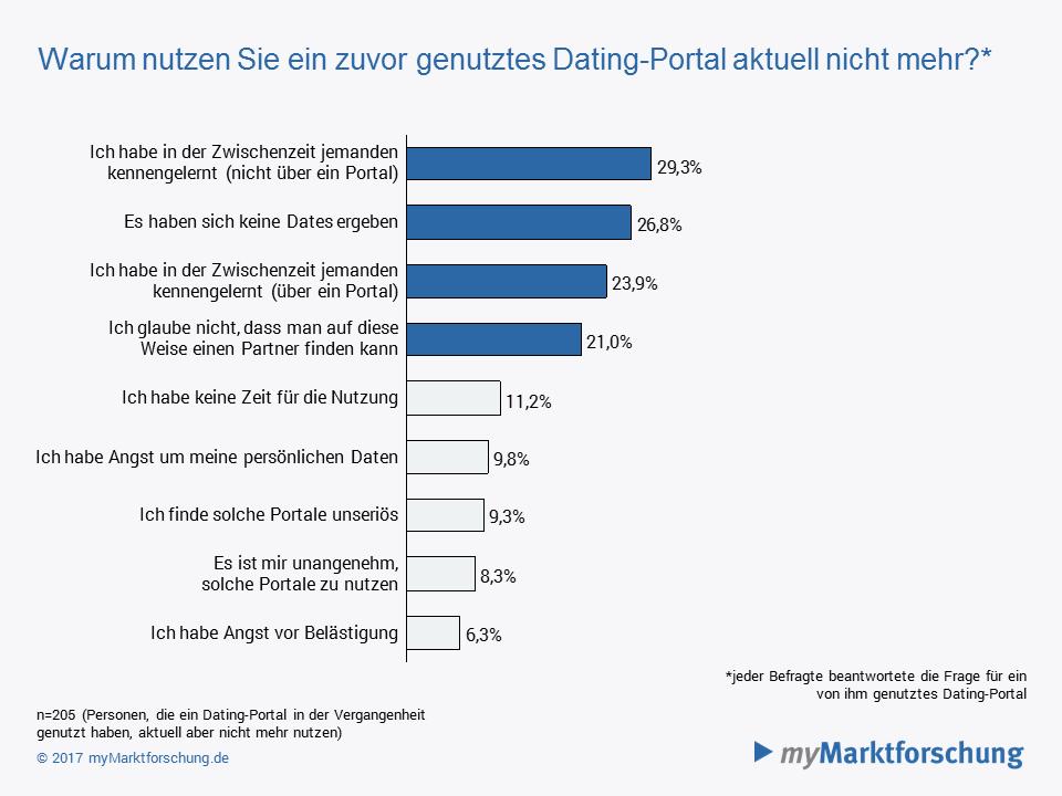 Dating portal deutschland