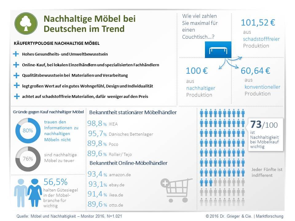 Studie: Möbel Und Nachhaltigkeit Monitor 2016