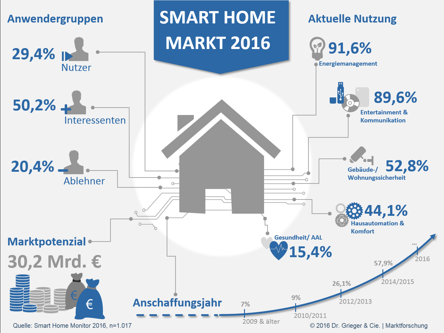 Studie: Smart Home-Monitor 2016